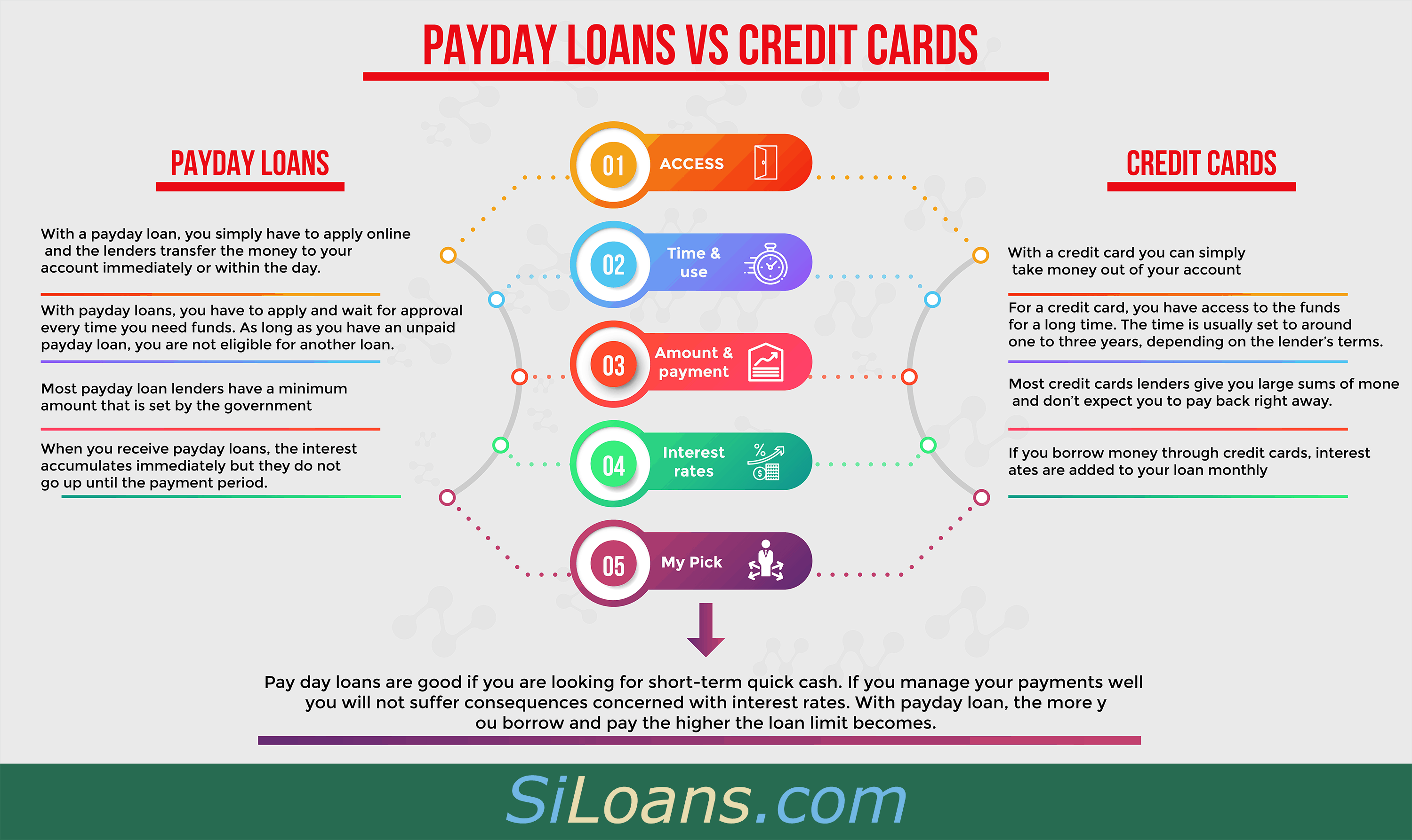 credit cards vs payday loans infographic