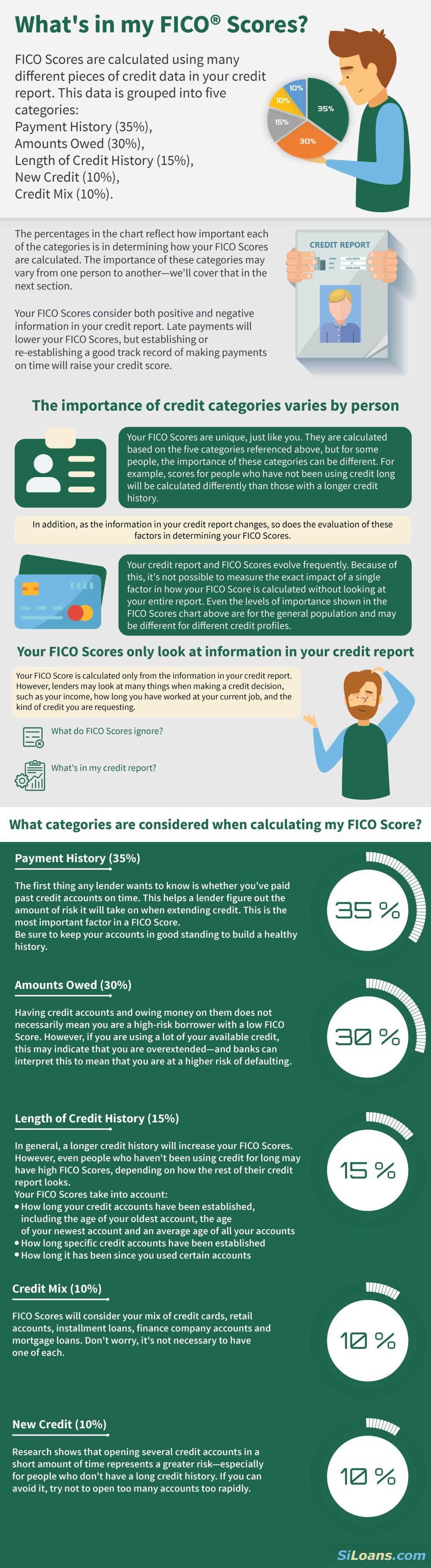 fico score infographic